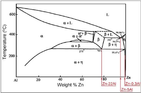 zn al phase diagram phase diagram zinc aluminum gallery how to guide and