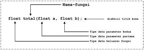 format penulisan url adalah pembahasan dan contoh fungsi pada c kokododi