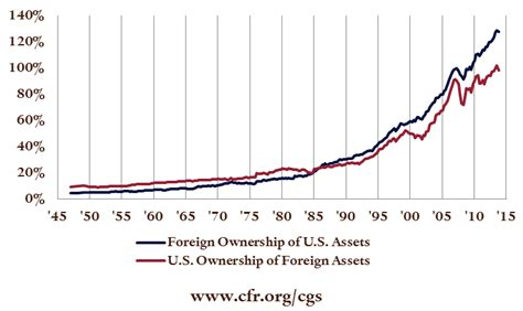 Financial Asset Search Quarterly Update Foreign Ownership Of U S Assets Council On Foreign Relations