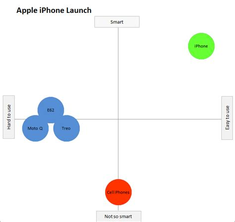 iphone launch perceptual map perceptual maps for marketing