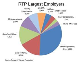 Research Triangle Newspapers the research triangle park rtp research triangle region nc