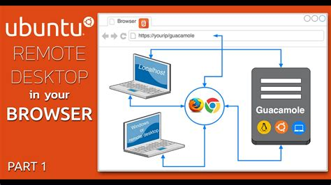 xrdp tutorial ubuntu ubuntu remote desktop with xrdp mate and guacamole part