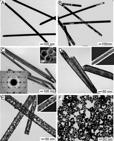 pattern formation during dealloying silver nanowires unique templates for functional