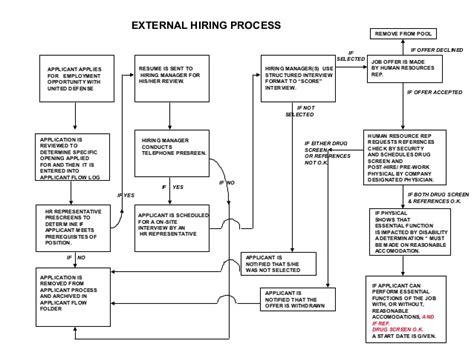 hr hiring process flowchart hiring process flow chart