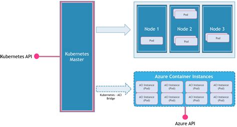 lightning fast container provisioning  microsofts