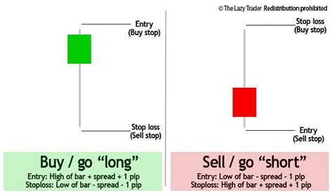 candlestick pattern stop loss robot lab project page 65 forex factory