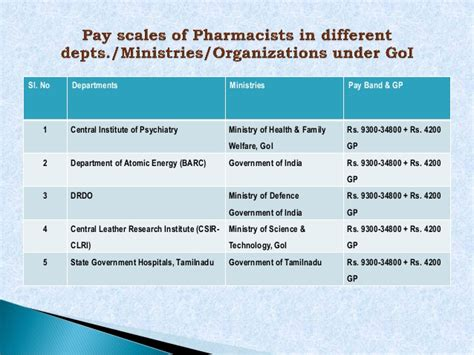Pharmacist Pay Scale by Pharmacist Pay Scales In 7th Cpc Proposed By Ihpa