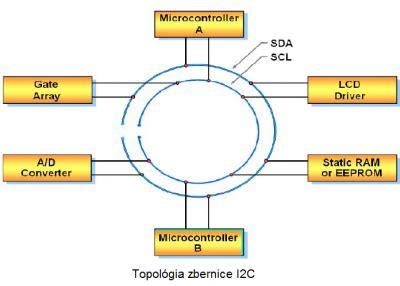 iic inter integrated circuit iic inter integrated circuit 28 images lab 14 inter integrated circuit i2c communication