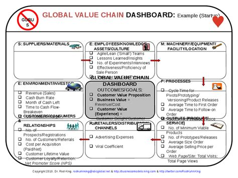 global value chain map a template for mapping value