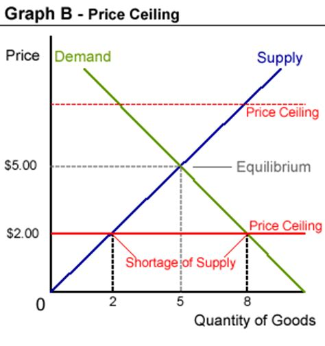 Price Floor And Price Ceiling by Problem Arises Scarcity Demand And Supply Price Ceiling