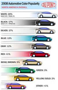 the most popular car color in usa for two consecutive