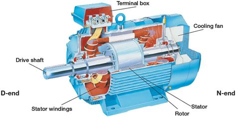 induction motor work on ac motor construction ac motor kit picture