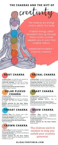 Symptoms Of Detoxing Unblocking Throat Chakra by Which Of Your Chakras Are Blocked Check Your Symptoms