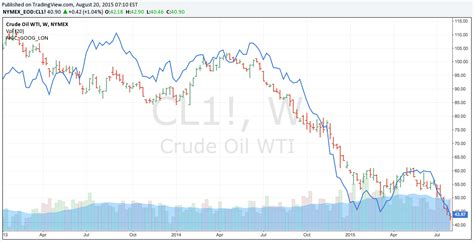 oil commodity digging deeper into cme s july volumes shows energy and