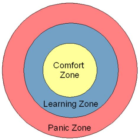 comfort zones how to become more assertive with a few simple exercises