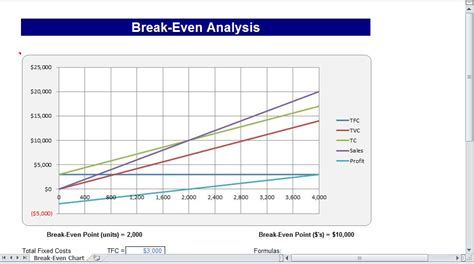 break even chart break even analysis chart break even