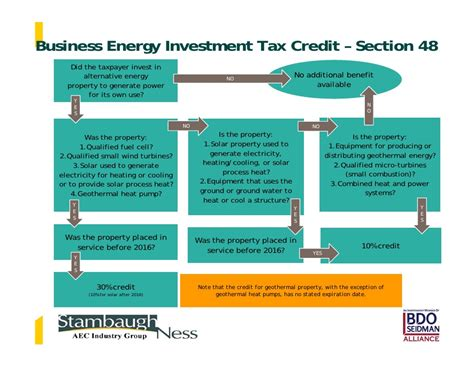 section 48 investment tax credit tax benefits for engineers and architects msh