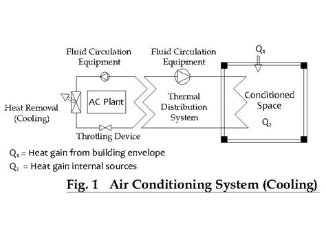 design criteria for air conditioning the project consultant hvac design selecting air
