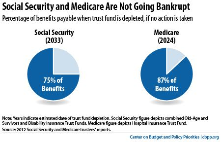 no social security and medicare aren t going bankrupt