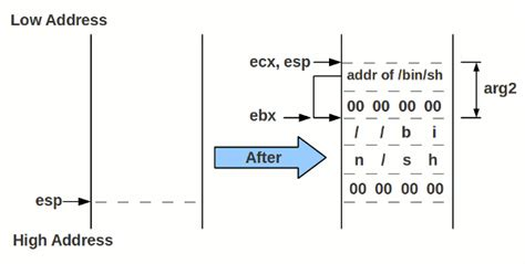 linux tutorial edx skillz thai tutorial การเข ยน linux x86 shellcode