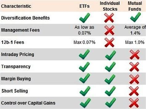 single stocks and funds venn diagram investing money in stocks funds and etfs