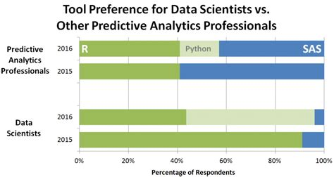 python for r users a data science approach books sas vs r vs python which tool do analytics pros prefer