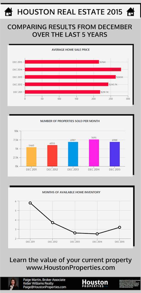 houston real estate news data houston real estate trends january 2016 update