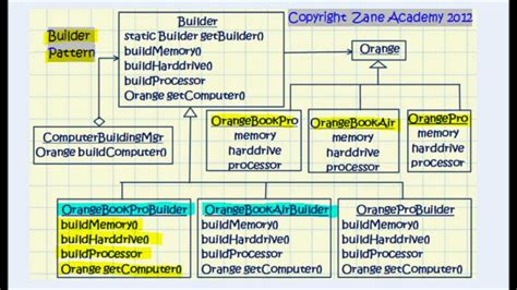 builder pattern video java difference between builder factory and abstract
