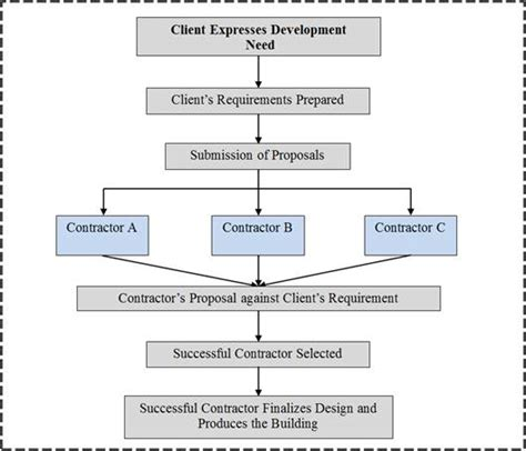 design and build procurement process uk procurement of developmental projects in ghana a