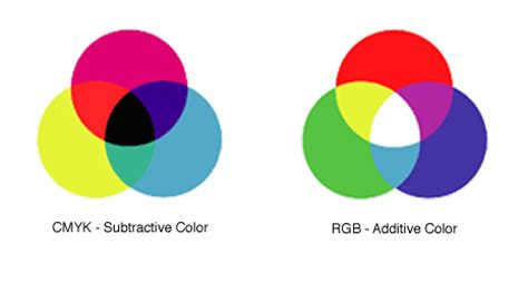 color systems color theory the color wheel and color schemes vanseo