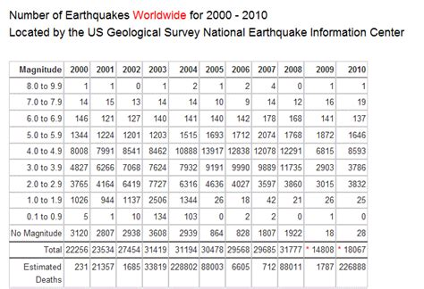 earthquake statistics shaking earth some earthquake statistics and graphs