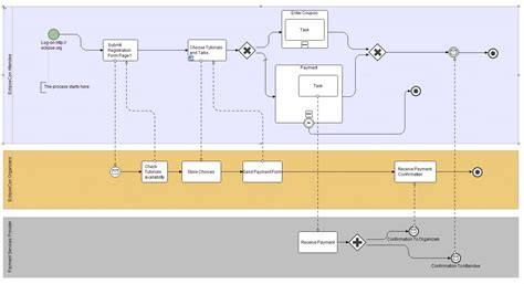how to draw bpmn diagram in eclipse stp bpmn component stp bpmn presentation on tutorial