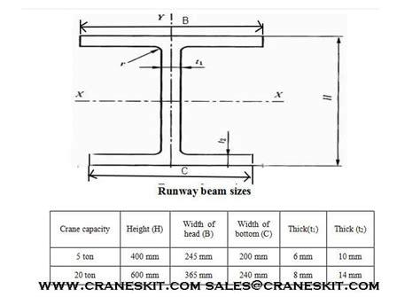 Drawing H Beam by 20 Ton European Type Girder Overhead Crane For
