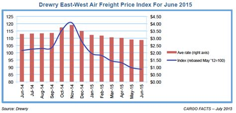 air freight rates decline  june cargo facts