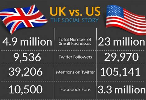 how is the us small business saturday uk vs us infographic visualistan
