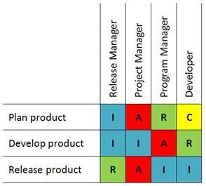 Rasic Template by Raci Charts And Project Microsoft Project 2010
