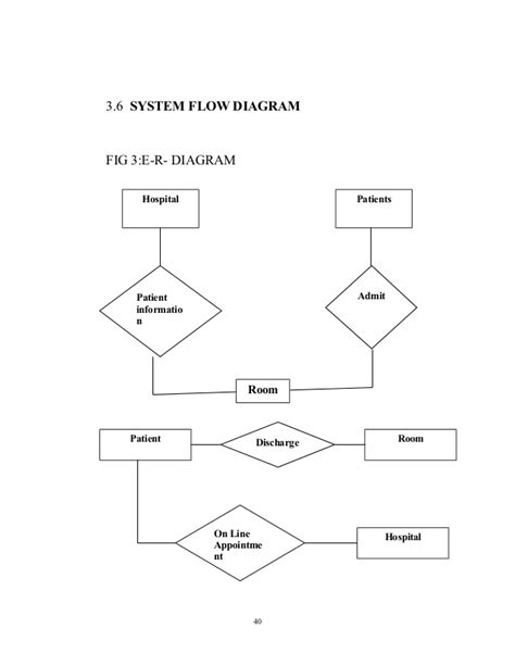 Er Diagram For Hospital Management System - Hanenhuusholli