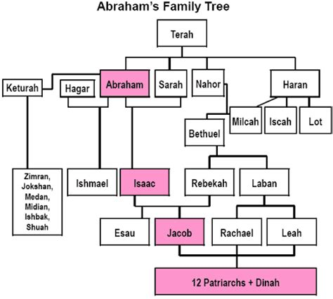 a genealogy of the descendants of joseph bixby 1621 1701 of ipswich and boxford massachusetts who spell the name bixby bigsby byxbee bixbee of walter bekesby 1427 of thorpe books promises to abraham family tree
