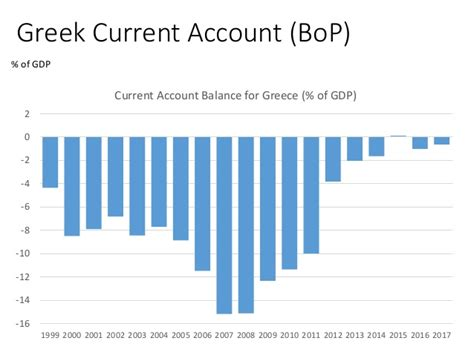 greece current account to gdp prospects for the greek economy
