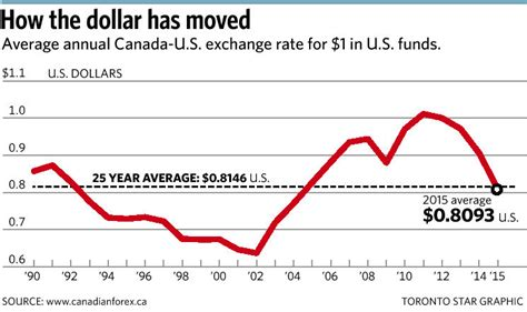 bank of canada fx rates here s how to get a better u s exchange rate mayers
