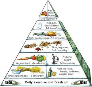 the anti candida diet emedmd