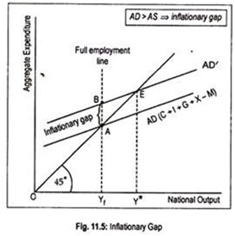 diagram of inflationary gap inflationary and deflationary gap with diagram