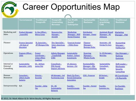 Top Mba Careers Guide by 8 Best Images About Opportunity Maps On Logos