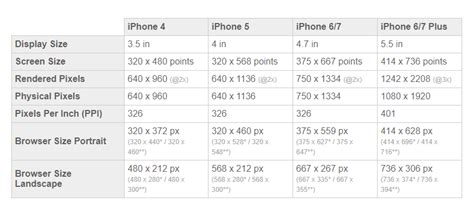 mobile app design dimensions ios screen size for mobile app design user experience