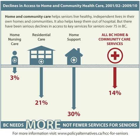 Access Home Care by Infographic Bc Needs More Not Fewer Services For Seniors Canadian Centre For Policy