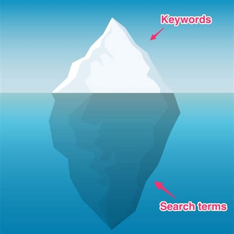 the iceberg effect how your adwords strategy is slowly