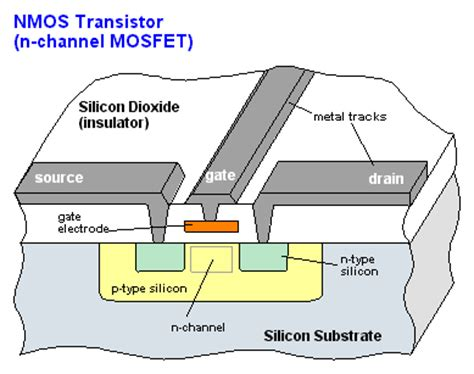 nmos and cmos layout design rules mosfet definition from pc magazine encyclopedia