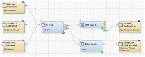 data integration requirements template doc 640492 sas etl etl processing using sas data