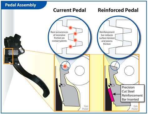 Toyota Gas Pedal Problem Toyota Recall Timeline What Went When Car And