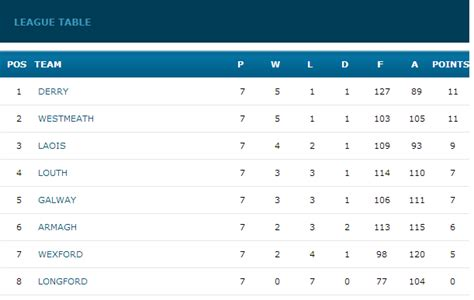 Nfl Points Table footballers relegated official wexford gaa